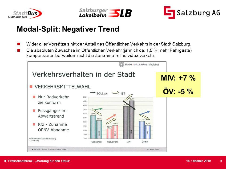 18. Oktober 2010 Pressekonferenz: Vorrang für den Obus5 Modal-Split: Negativer Trend Wider aller Vorsätze sinkt der Anteil des Öffentlichen Verkehrs i