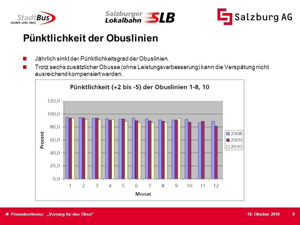 18. Oktober 2010 Pressekonferenz: Vorrang für den Obus8 Pünktlichkeit der Obuslinien Jährlich sinkt der Pünktlichkeitsgrad der Obuslinien. Trotz sechs
