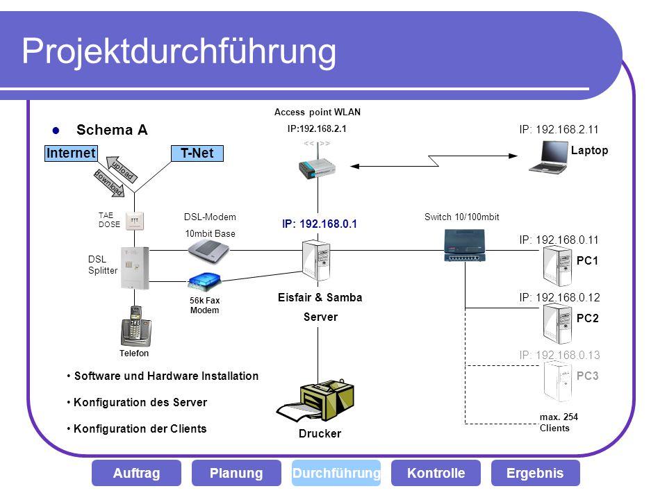 Projektdurchführung Schema A Drucker DSL-Modem 10mbit Base TAE DOSE InternetT-Net download upload DSL Splitter Switch 10/100mbit IP: 192.168.0.1 > Acc