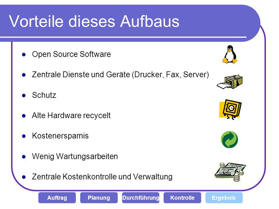 Vorteile dieses Aufbaus Open Source Software Zentrale Dienste und Geräte (Drucker, Fax, Server) Schutz Alte Hardware recycelt Kostenersparnis Wenig Wa