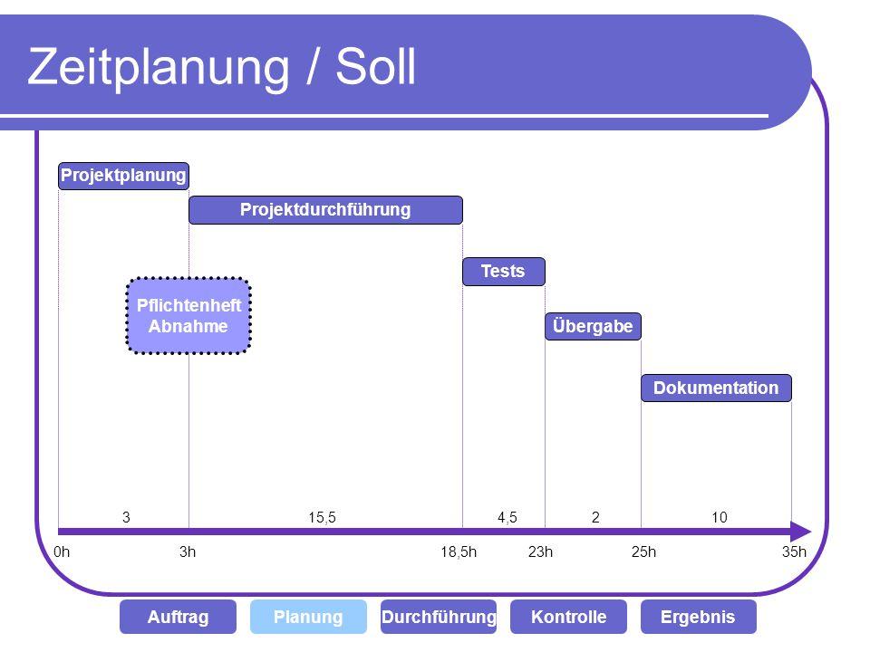 Zeitplanung / Soll DurchführungKontrolleAuftragPlanungErgebnis Projektplanung Projektdurchführung Tests Übergabe Dokumentation Pflichtenheft Abnahme 0
