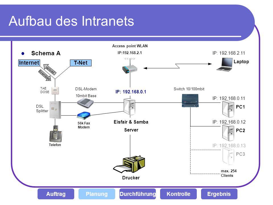 Aufbau des Intranets Schema A Drucker IP: 192.168.0.11 DSL-Modem 10mbit Base TAE DOSE PC1 PC2 PC3 InternetT-Net download upload DSL Splitter Switch 10