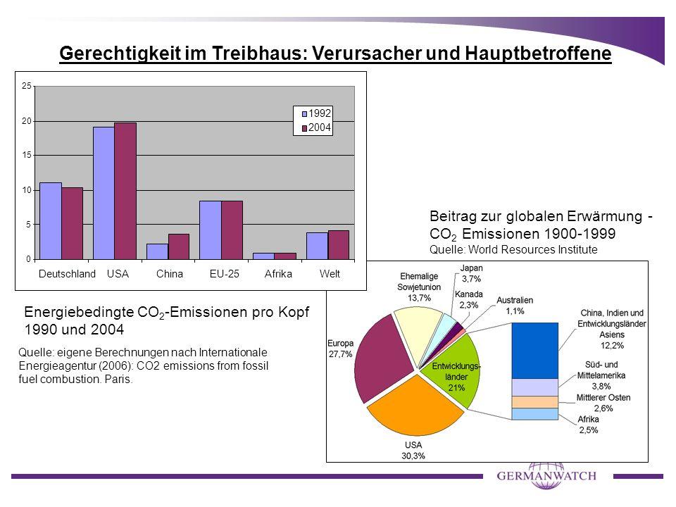 Gerechtigkeit im Treibhaus: Verursacher und Hauptbetroffene Quelle: eigene Berechnungen nach Internationale Energieagentur (2006): CO2 emissions from