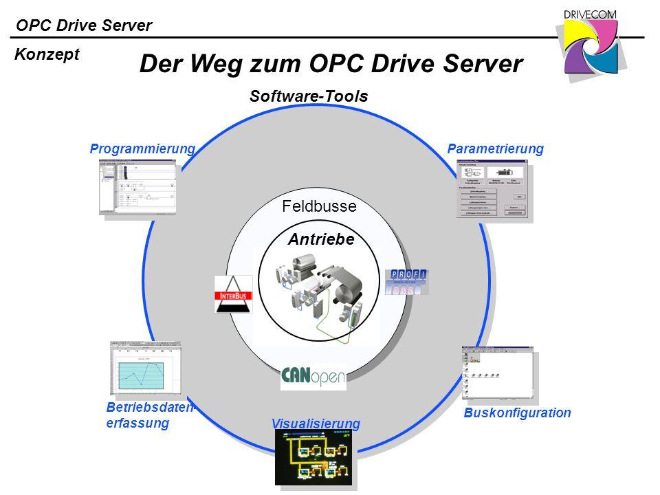 OPC Drive Server Der Weg zum OPC Drive Server Konzept Software-Tools Antriebe Feldbusse Programmierung Betriebsdaten- erfassung Visualisierung Paramet