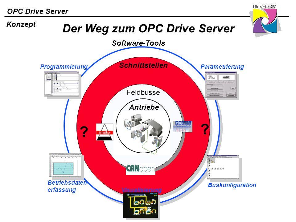 OPC Drive Server Konzept Software-Tools Antriebe Feldbusse ? ? Programmierung Betriebsdaten- erfassung Visualisierung Parametrierung Buskonfiguration