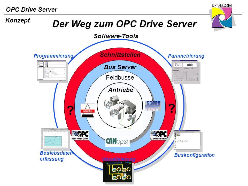 OPC Drive Server Konzept Software-Tools Antriebe Feldbusse ? Bus Server ? Programmierung Betriebsdaten- erfassung Visualisierung Parametrierung Buskon