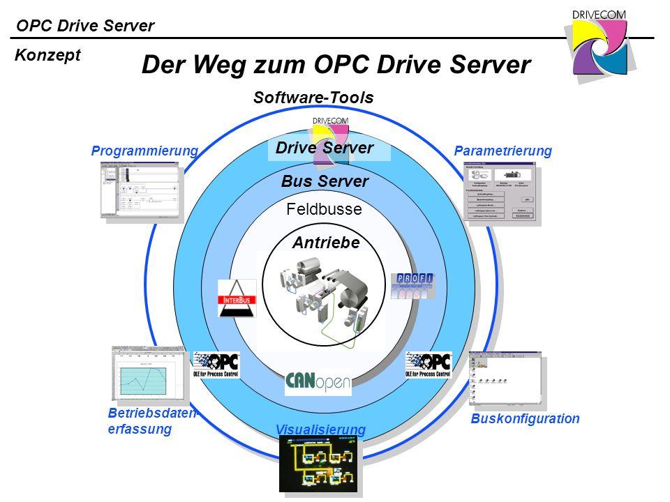 OPC Drive Server Konzept Software-Tools Antriebe Feldbusse Programmierung Betriebsdaten- erfassung Visualisierung Parametrierung Buskonfiguration Bus