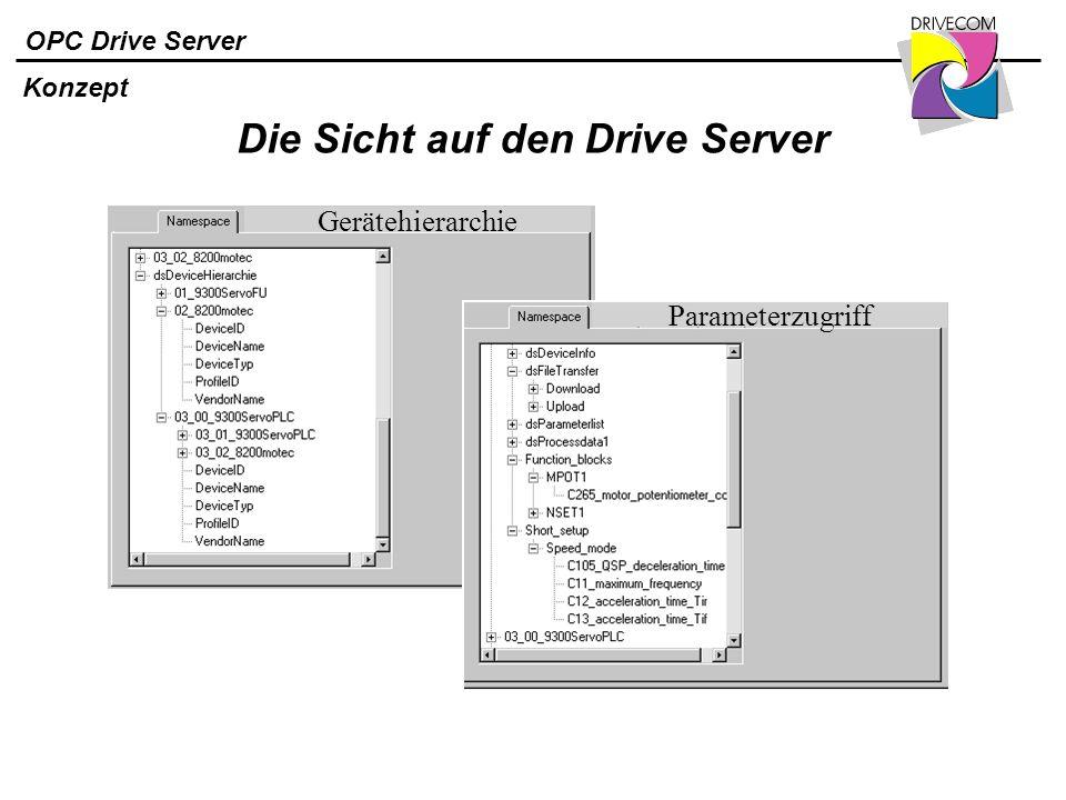 OPC Drive Server Die Sicht auf den Drive Server Gerätehierarchie Parameterzugriff Konzept