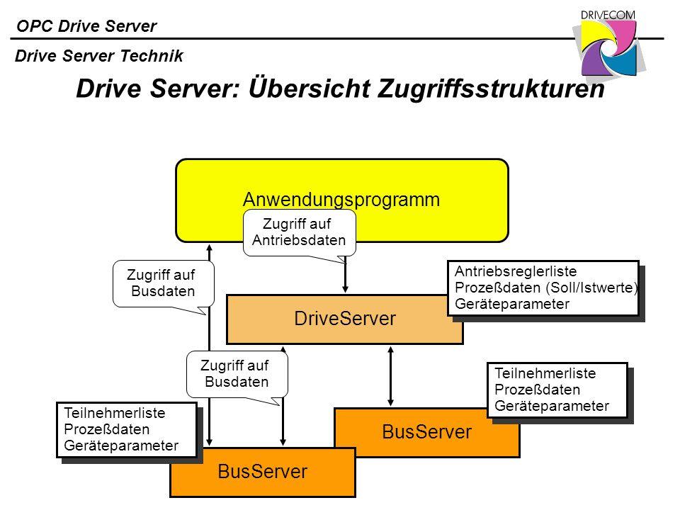OPC Drive Server Drive Server: Übersicht Zugriffsstrukturen BusServer DriveServer Antriebsreglerliste Prozeßdaten (Soll/Istwerte) Geräteparameter Antr