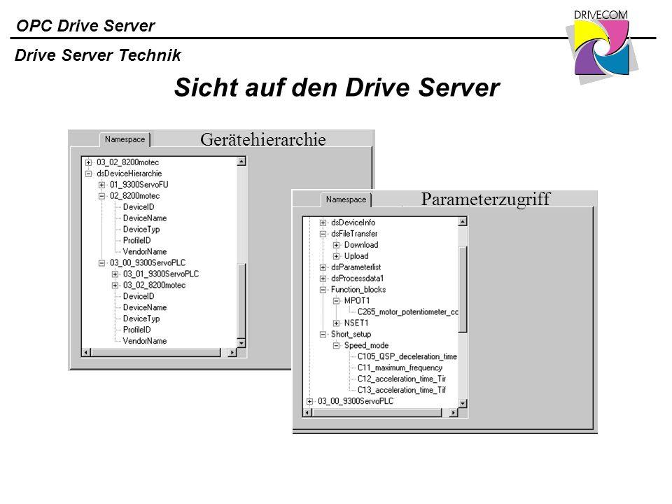 OPC Drive Server Sicht auf den Drive Server Gerätehierarchie Parameterzugriff Drive Server Technik