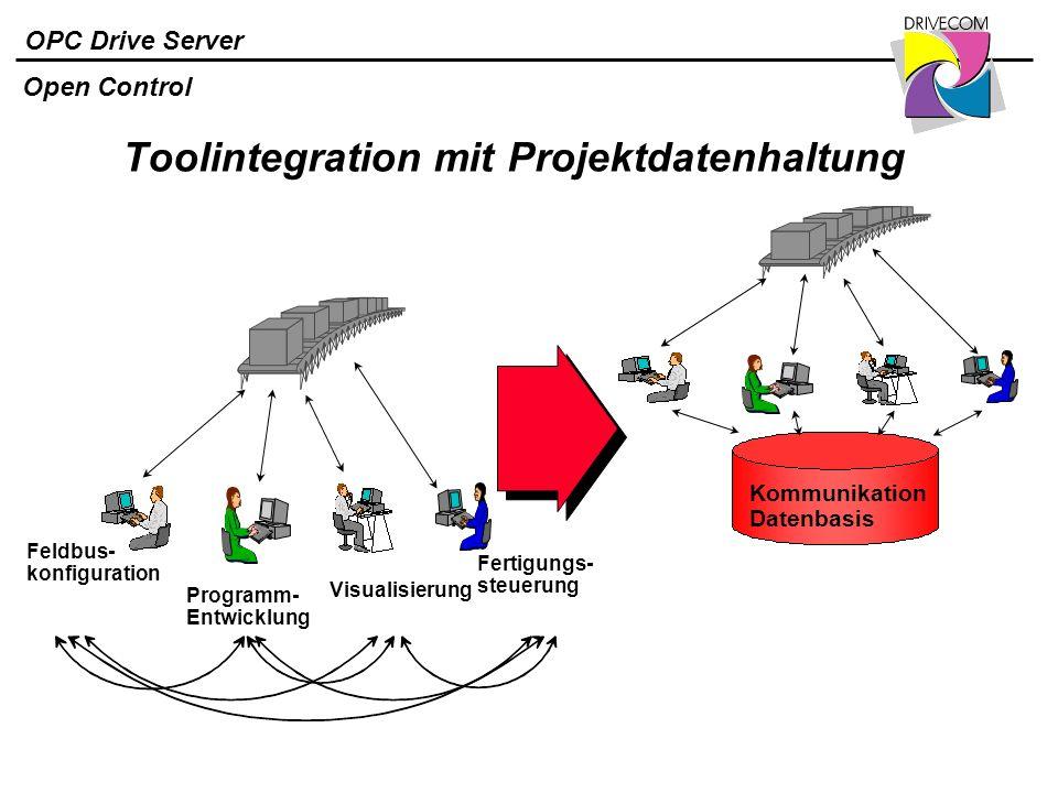 OPC Drive Server Toolintegration mit Projektdatenhaltung Open Control Feldbus- konfiguration Programm- Entwicklung Visualisierung Fertigungs- steuerun