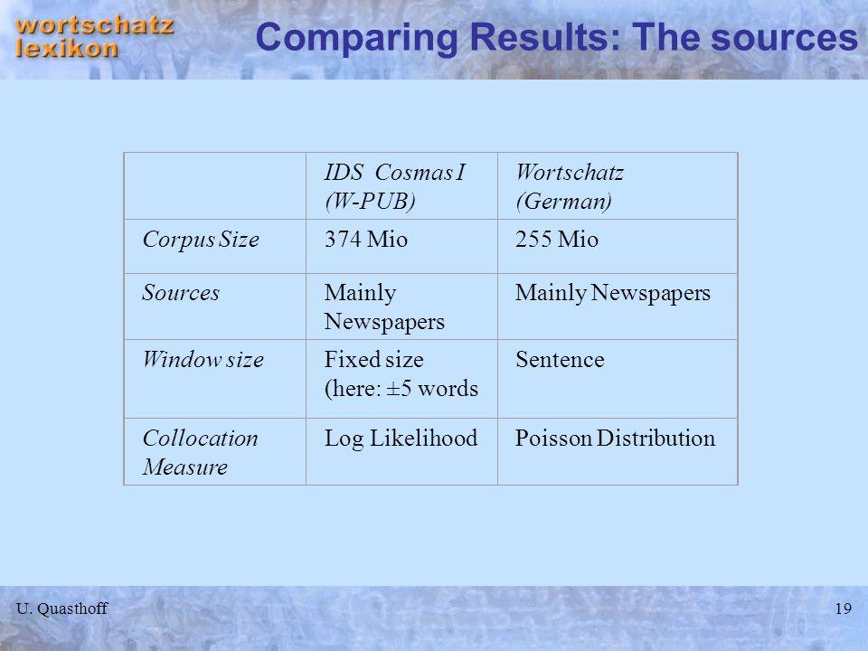 U. Quasthoff19 Comparing Results: The sources IDS Cosmas I (W-PUB) Wortschatz (German) Corpus Size374 Mio255 Mio SourcesMainly Newspapers Window sizeF