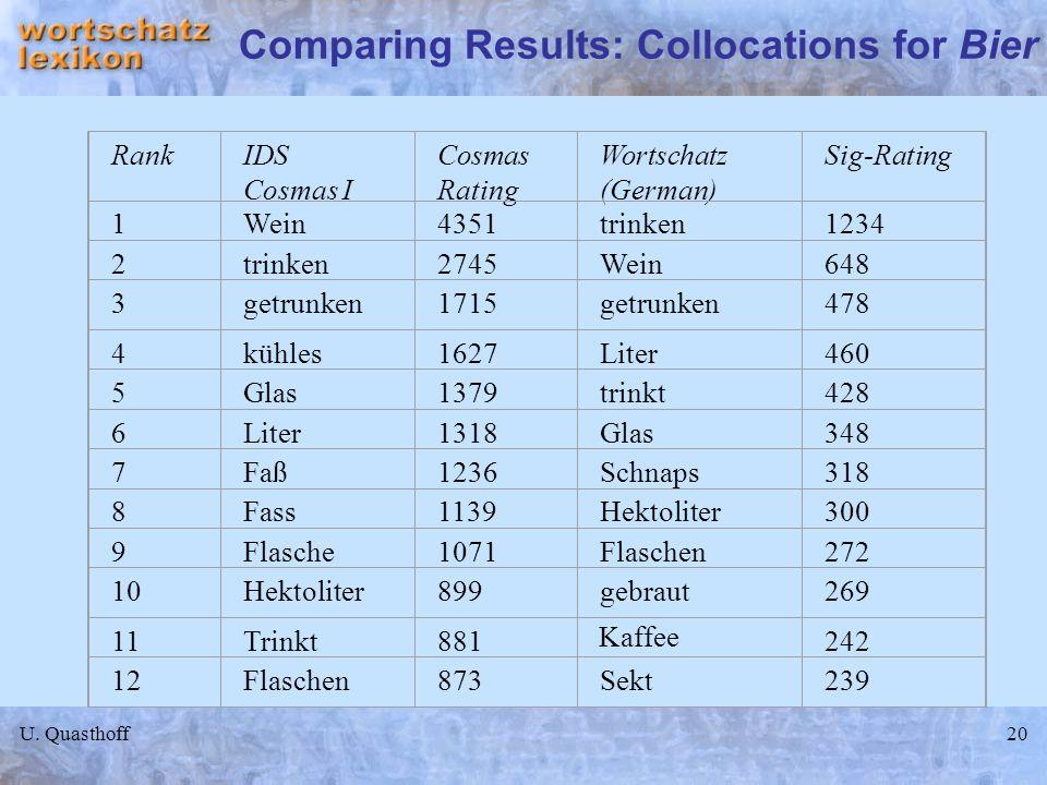 U. Quasthoff20 Comparing Results: Collocations for Bier RankIDS Cosmas I Cosmas Rating Wortschatz (German) Sig-Rating 1Wein4351trinken1234 2trinken274