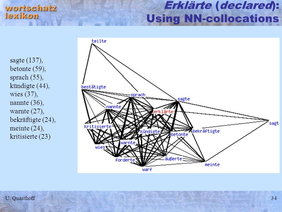 U. Quasthoff34 Erklärte (declared): Using NN-collocations sagte (137), betonte (59), sprach (55), kündigte (44), wies (37), nannte (36), warnte (27),