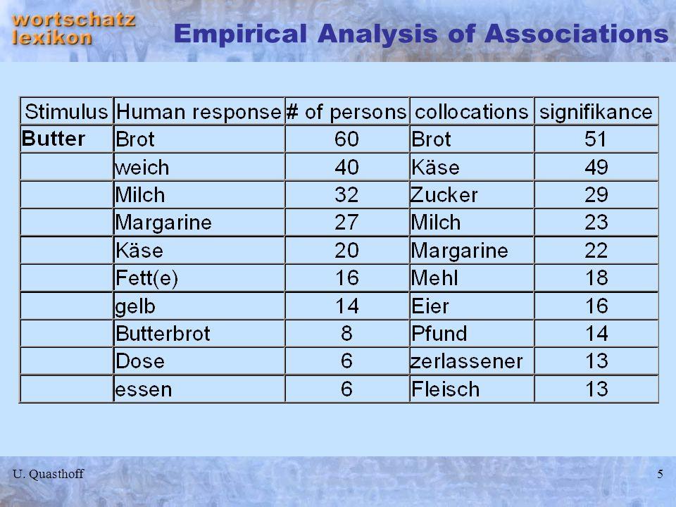 U. Quasthoff5 Empirical Analysis of Associations