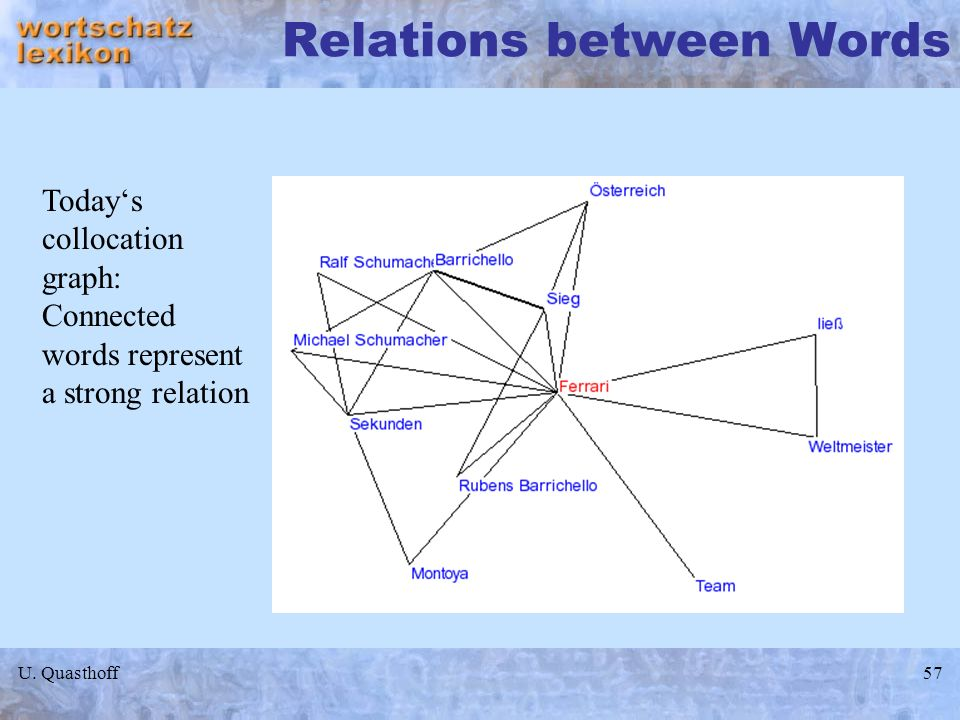 U. Quasthoff57 Relations between Words Todays collocation graph: Connected words represent a strong relation