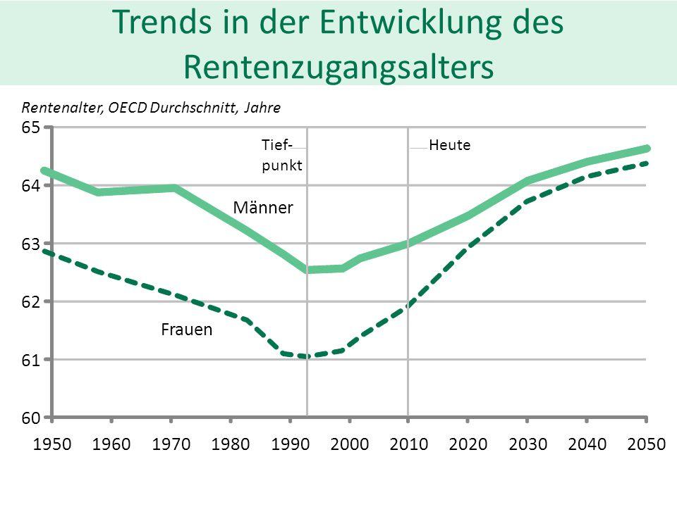 Trends in der Entwicklung des Rentenzugangsalters 60 61 62 63 64 65 19501960197019801990200020102020203020402050 Männer Frauen Rentenalter, OECD Durch