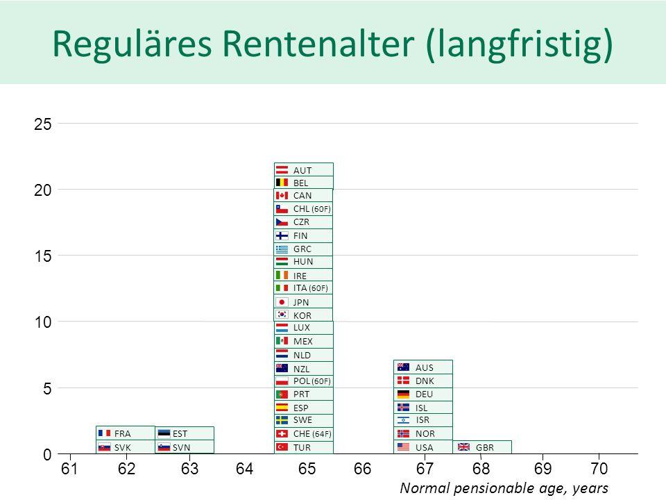 Reguläres Rentenalter (langfristig) 0 5 10 15 20 25 6263666870 SVK 6164656769 FRA SVNGBR EST AUS DNK DEU ISL ISR USA NOR Normal pensionable age, years