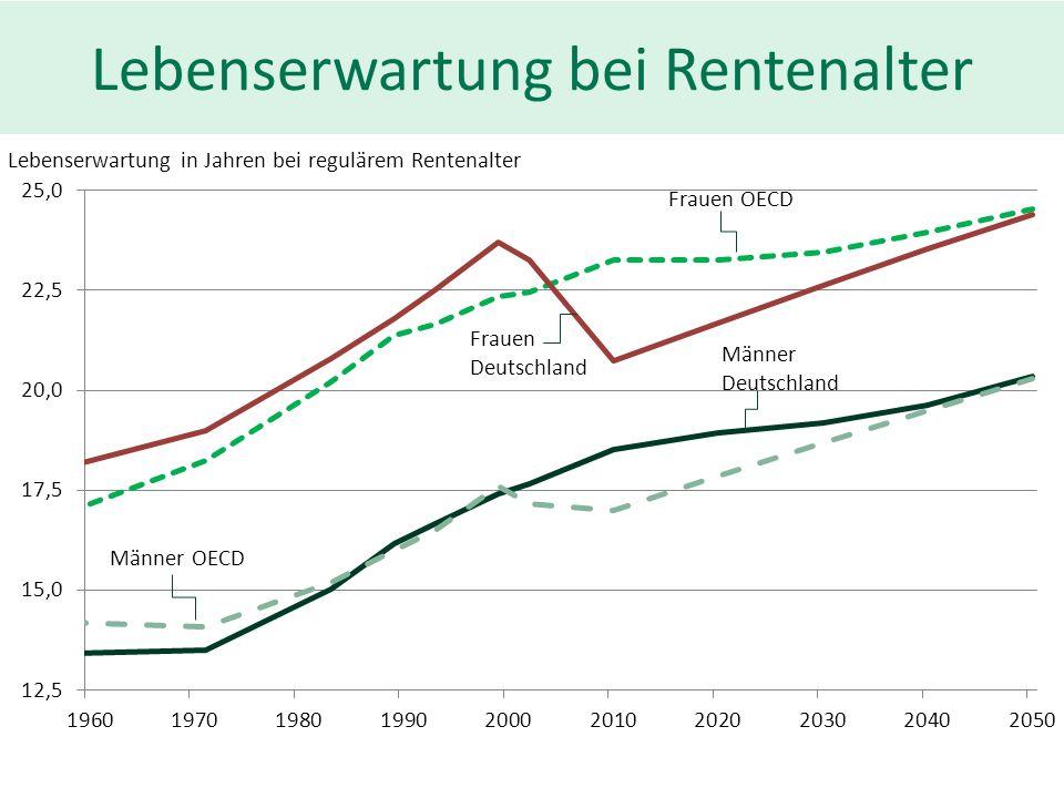 Lebenserwartung bei Rentenalter