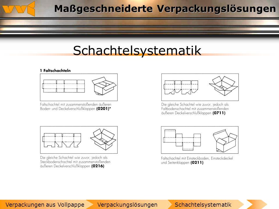 Maßgeschneiderte Verpackungslösungen Vollpappe - Verpackungstrends Zunahme an Senioren (altersgerechte Verpackung) Sicherheitsrisiken (BSE, Gentechnik