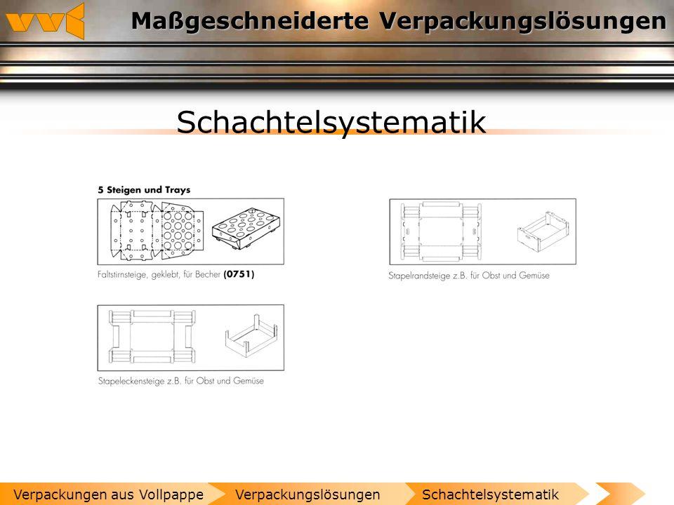 Maßgeschneiderte Verpackungslösungen Schachtelsystematik VerpackungslösungenVerpackungen aus Vollpappe