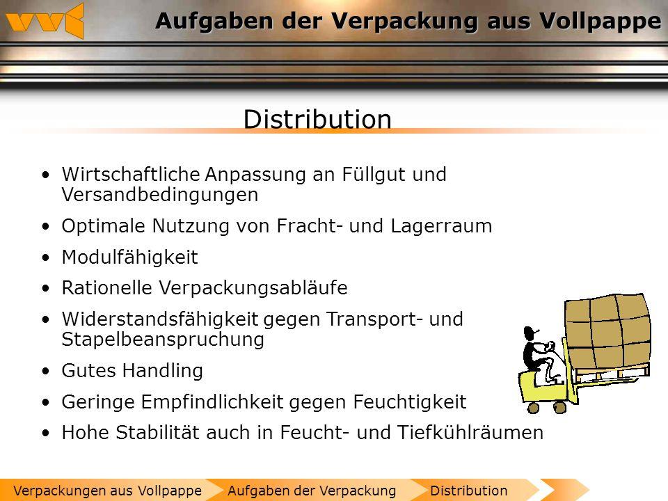 Schutz Aufgaben der Verpackung aus Vollpappe Schutz......der Ware gegen Beschädigung und Verderb...der Ware vor klimatischen, biologischen und chemisc