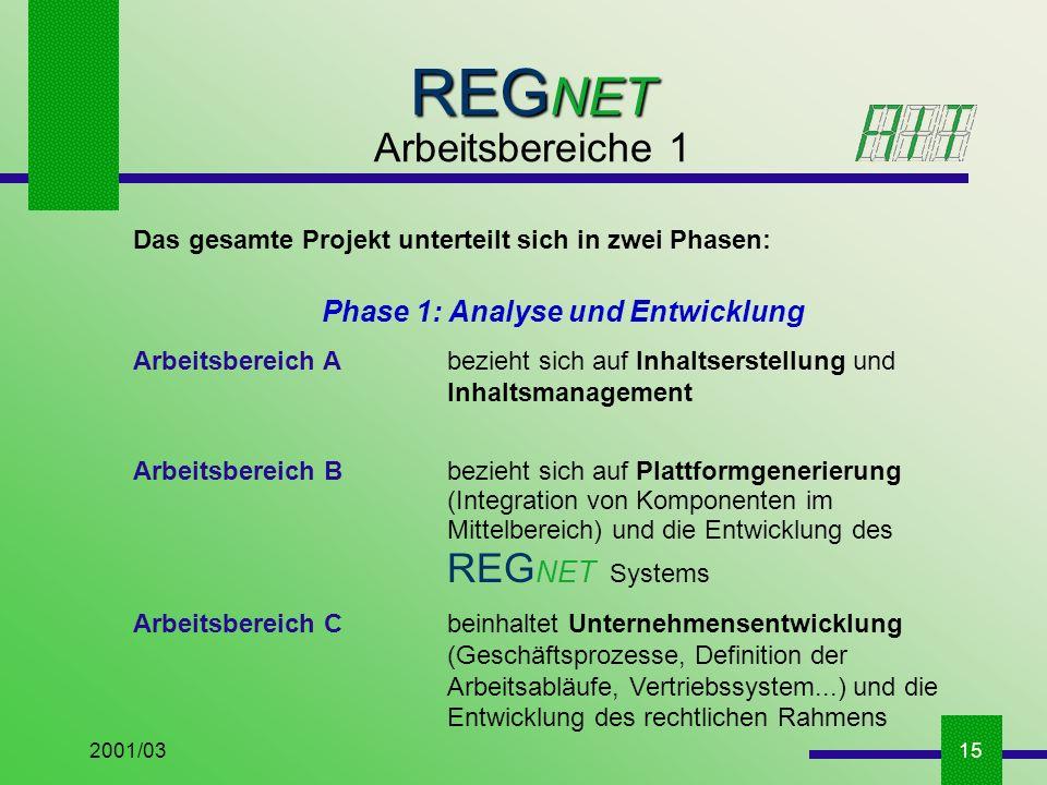 2001/0315 Das gesamte Projekt unterteilt sich in zwei Phasen: Phase 1: Analyse und Entwicklung Arbeitsbereich A bezieht sich auf Inhaltserstellung und Inhaltsmanagement Arbeitsbereich B bezieht sich auf Plattformgenerierung (Integration von Komponenten im Mittelbereich) und die Entwicklung des REG NET Systems Arbeitsbereich C beinhaltet Unternehmensentwicklung (Geschäftsprozesse, Definition der Arbeitsabläufe, Vertriebssystem...) und die Entwicklung des rechtlichen Rahmens REG NET Arbeitsbereiche 1