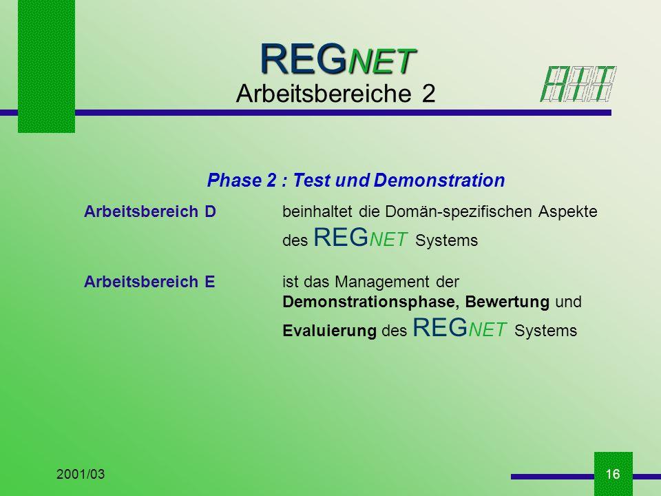 2001/0316 REG NET Arbeitsbereiche 2 Phase 2 : Test und Demonstration Arbeitsbereich D beinhaltet die Domän-spezifischen Aspekte des REG NET Systems Arbeitsbereich E ist das Management der Demonstrationsphase, Bewertung und Evaluierung des REG NET Systems