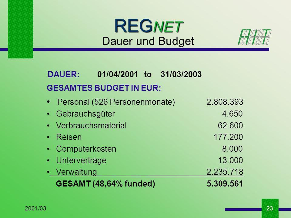 2001/0323 DAUER: 01/04/2001 to 31/03/2003 GESAMTES BUDGET IN EUR: Personal (526 Personenmonate)2.808.393 Gebrauchsgüter 4.650 Verbrauchsmaterial 62.600 Reisen 177.200 Computerkosten 8.000 Unterverträge 13.000 Verwaltung2.235.718 GESAMT (48,64% funded)5.309.561 REG NET Dauer und Budget