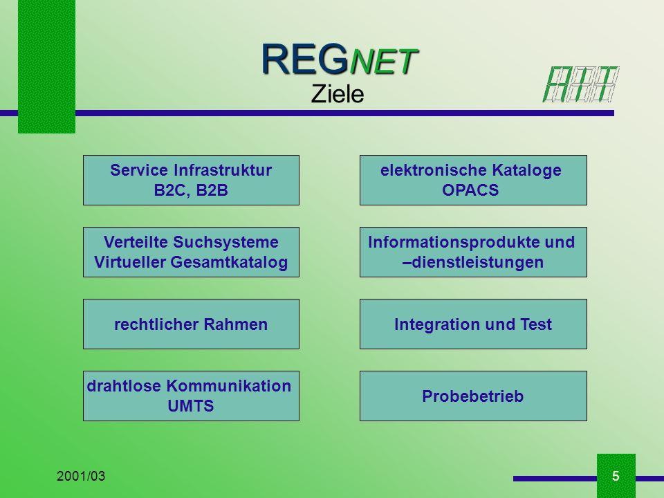2001/035 REG NET Ziele Service Infrastruktur B2C, B2B elektronische Kataloge OPACS Verteilte Suchsysteme Virtueller Gesamtkatalog Informationsprodukte und –dienstleistungen rechtlicher RahmenIntegration und Test drahtlose Kommunikation UMTS Probebetrieb