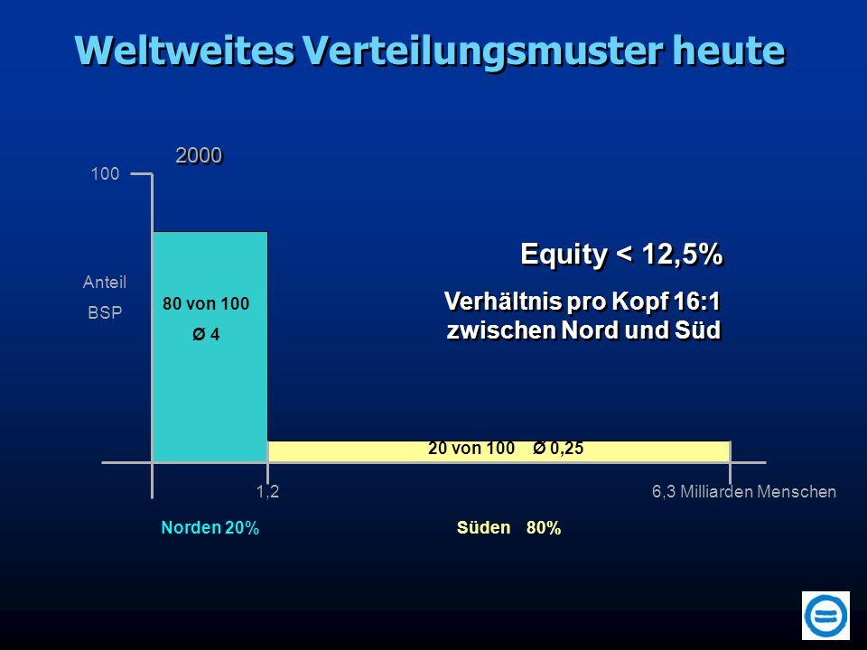 80 von 100 Ø 4 20 von 100 Ø 0,25 100 Anteil BSP Norden 20%Süden 80% 1,26,3 Milliarden Menschen Weltweites Verteilungsmuster heute Verhältnis pro Kopf