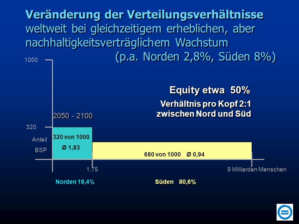 Veränderung der Verteilungsverhältnisse weltweit bei gleichzeitigem erheblichen, aber nachhaltigkeitsverträglichem Wachstum (p.a. Norden 2,8%, Süden 8