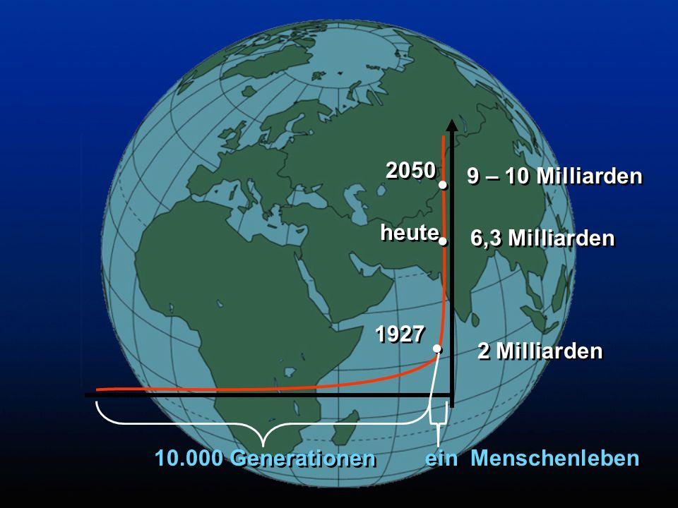 2 Milliarden.. 1927 6,3 Milliarden heute.. 9 – 10 Milliarden 2050.. 10.000 Generationen ein Menschenleben