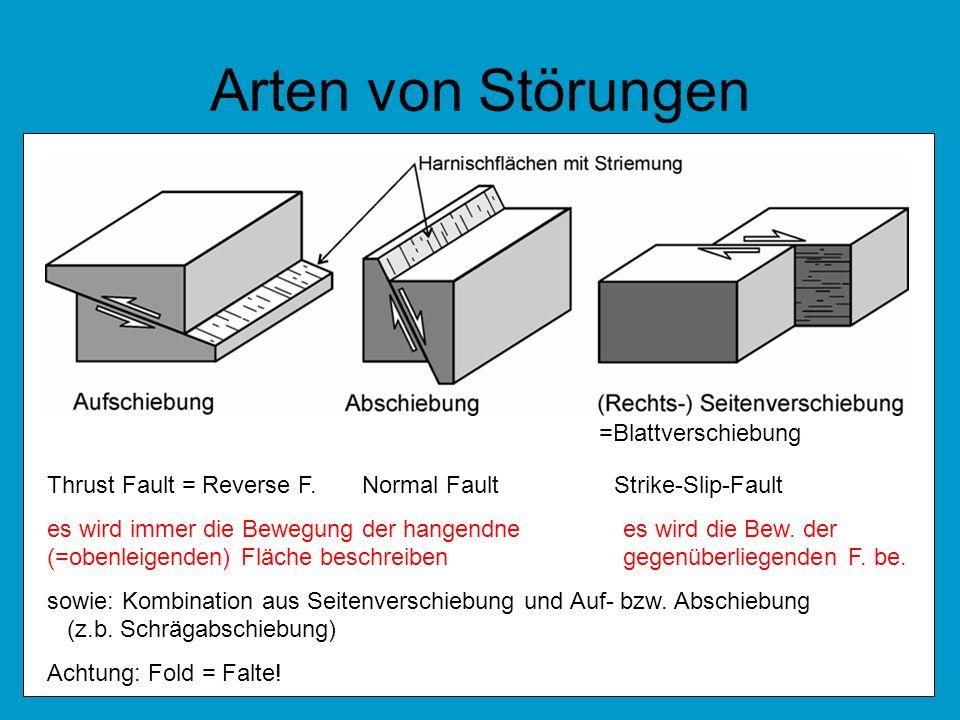Arten von Störungen =Blattverschiebung Thrust Fault = Reverse F. Normal Fault Strike-Slip-Fault es wird immer die Bewegung der hangendnees wird die Be