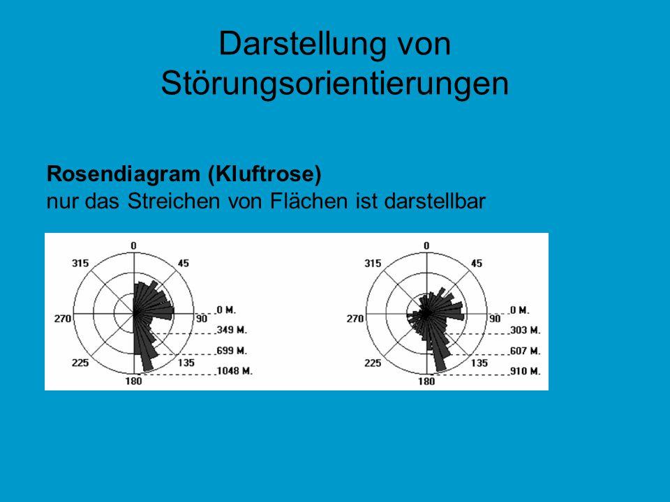 Darstellung von Störungsorientierungen Rosendiagram (Kluftrose) nur das Streichen von Flächen ist darstellbar