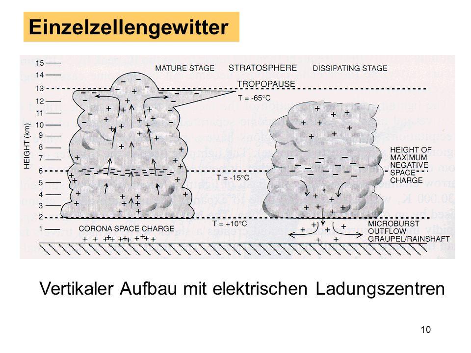 9 Einzelzellengewitter Ist die Auftriebsenergie groß (labile Schichtung), die Scherung aber klein, entstehen Gewitter, die aus nur einer ``Zelle´´ bes