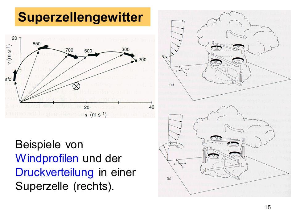 14 N (nach Lemon & Doswell, 1975) Superzellengewitter Perspektivische Seitenansicht senkrecht zum Zugweg Draufsicht Niederschlag