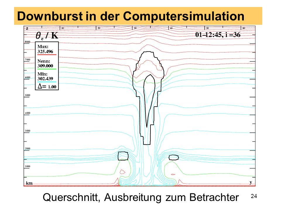 23 Downburst in der Computersimulation Längsschnitt, Ausbreitung nach rechts =>