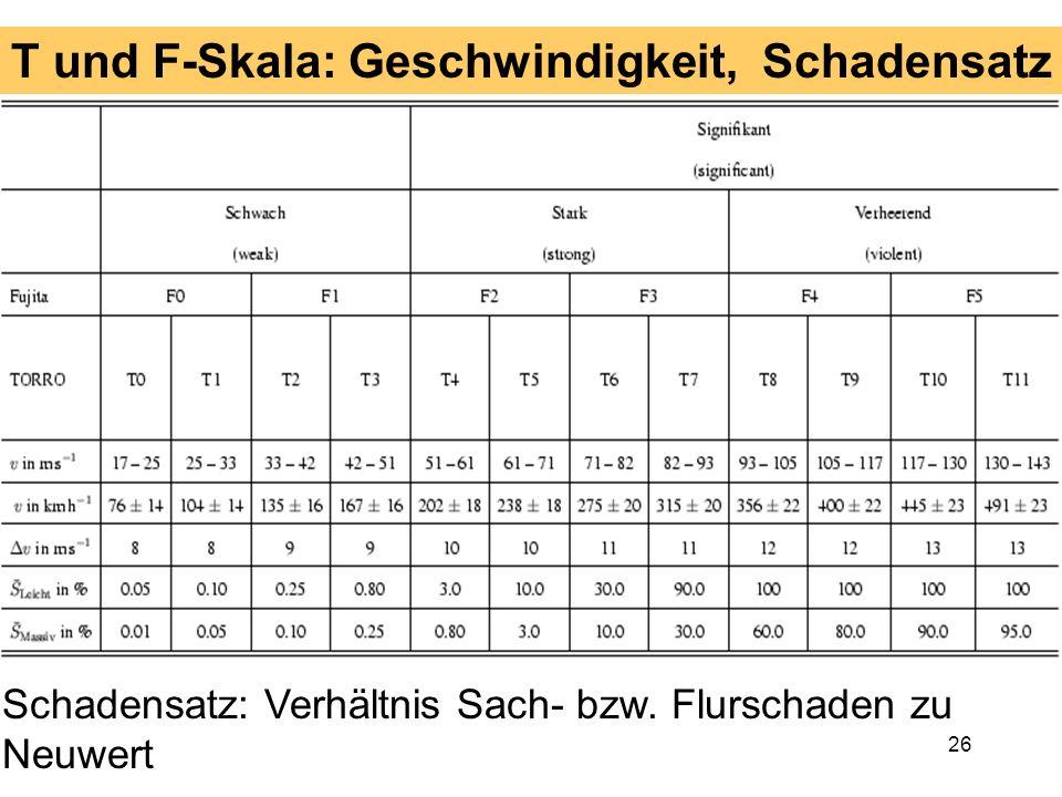 25 Intensität der Winde und Schäden Windgeschwindigkeit und Windenergie (Schäden) werden international mit zwei Skalen gemessen, der Fujita- und der T