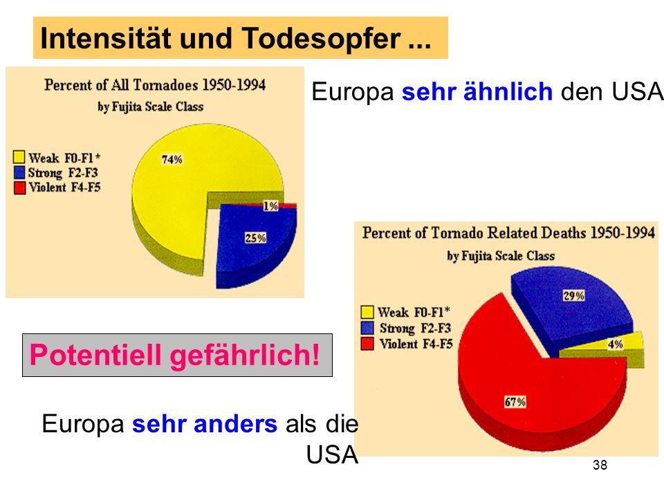 37 Tornado-Intensitätsverteilung Deutschland Ähnlich den USA vor 1950 (wenig schwache Tornados)