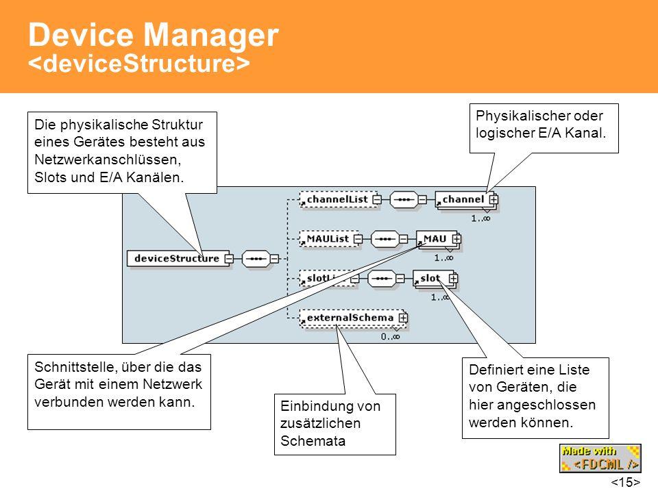 Device Manager Die physikalische Struktur eines Gerätes besteht aus Netzwerkanschlüssen, Slots und E/A Kanälen. Physikalischer oder logischer E/A Kana