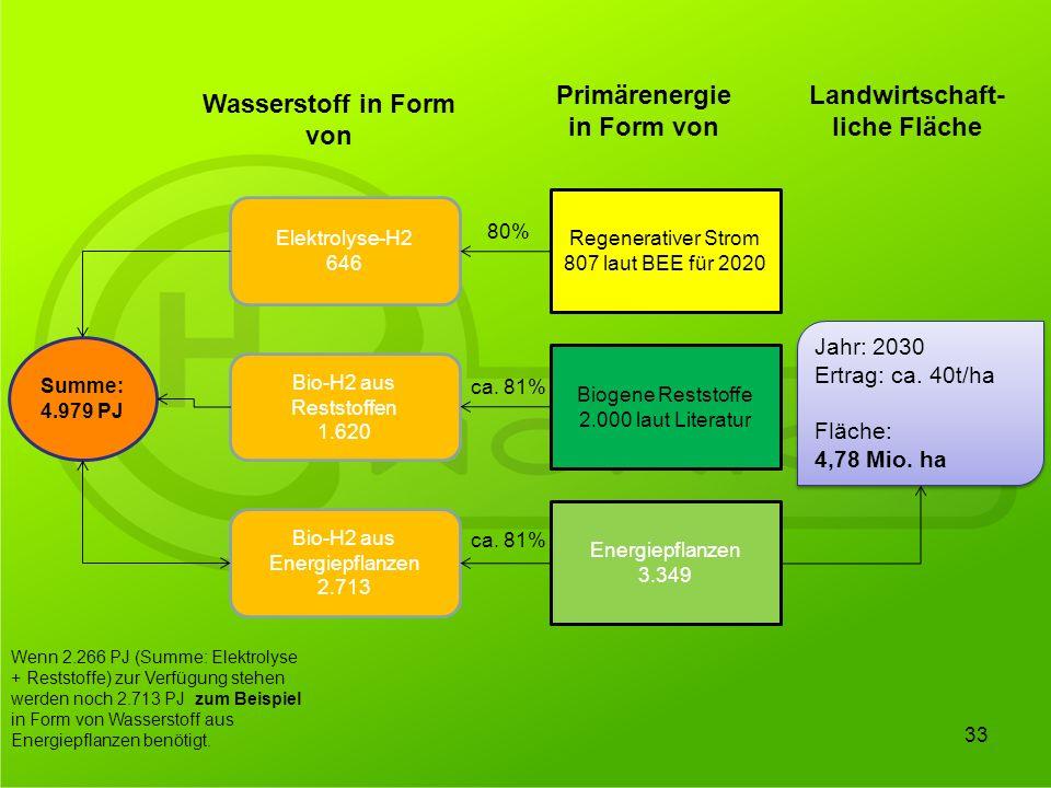 Summe: 4.979 PJ Elektrolyse-H2 646 Bio-H2 aus Reststoffen 1.620 Bio-H2 aus Energiepflanzen 2.713 Regenerativer Strom 807 laut BEE für 2020 Biogene Res