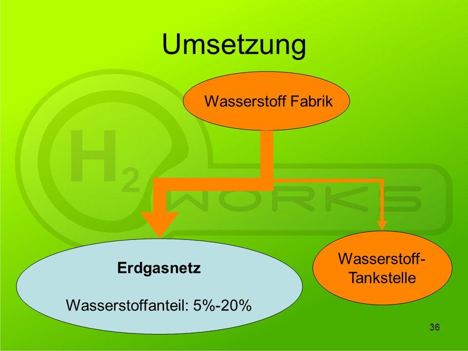 36 Umsetzung Wasserstoff Fabrik Erdgasnetz Wasserstoffanteil: 5%-20% Wasserstoff- Tankstelle