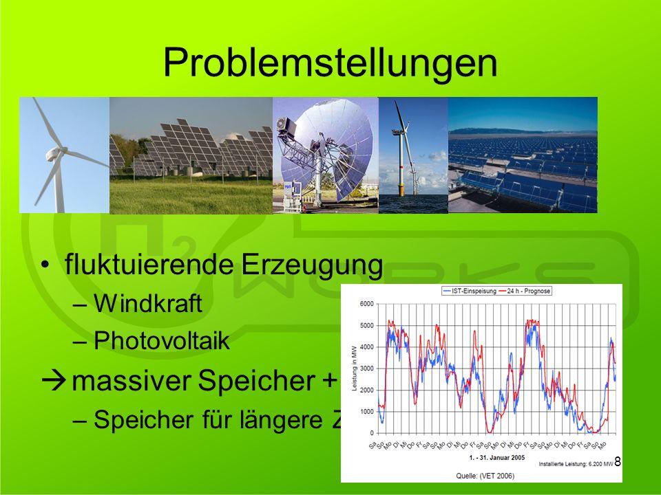 Problemstellungen fluktuierende Erzeugung –Windkraft –Photovoltaik massiver Speicher + Netzausbau nötig –Speicher für längere Zeiträume 8