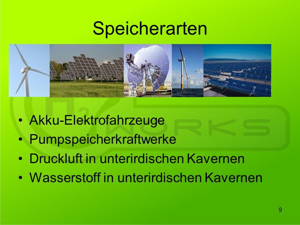 Feld Biomasse Haber-Bosch Synthese Vergasungsanlage Presse H2H2 Presssaft StickstoffMineralstoffe Asche Leguminosen Schwermetalle Kohlenstoff Terra Preta CO 2 Stoffströme 30