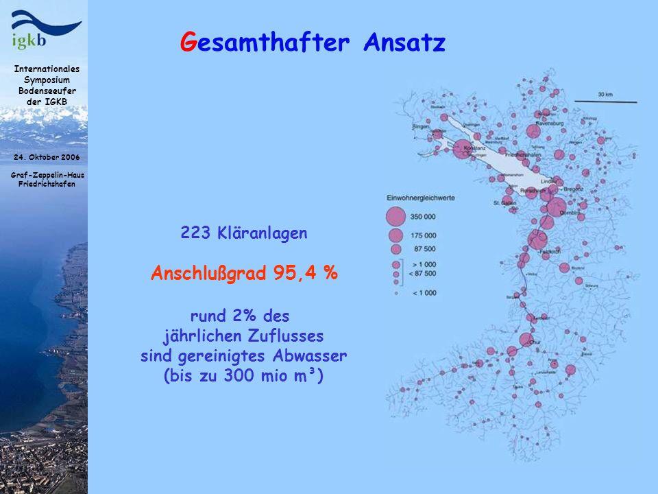 Internationales Symposium Bodenseeufer der IGKB 24. Oktober 2006 Graf-Zeppelin-Haus Friedrichshafen Gesamthafter Ansatz 223 Kläranlagen Anschlußgrad 9