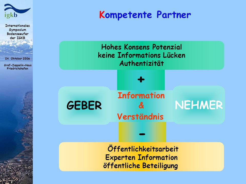 Internationales Symposium Bodenseeufer der IGKB 24. Oktober 2006 Graf-Zeppelin-Haus Friedrichshafen Kompetente Partner + Hohes Konsens Potenzial keine
