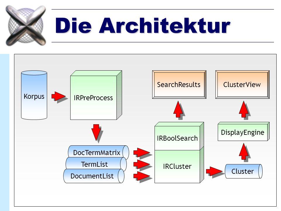 Die Architektur Korpus IRPreProcess DocTermMatrix TermList DocumentList IRCluster Cluster IRBoolSearch SearchResultsClusterView DisplayEngine