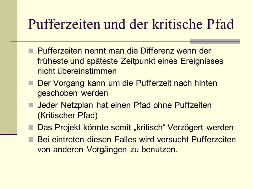 Pufferzeiten und der kritische Pfad Pufferzeiten nennt man die Differenz wenn der früheste und späteste Zeitpunkt eines Ereignisses nicht übereinstimm