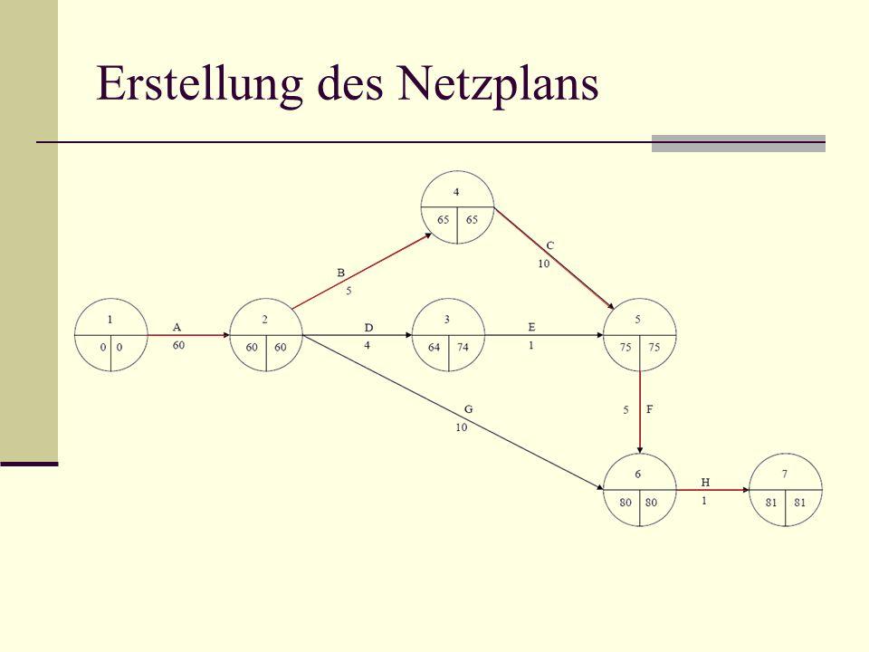 Erstellung des Netzplans